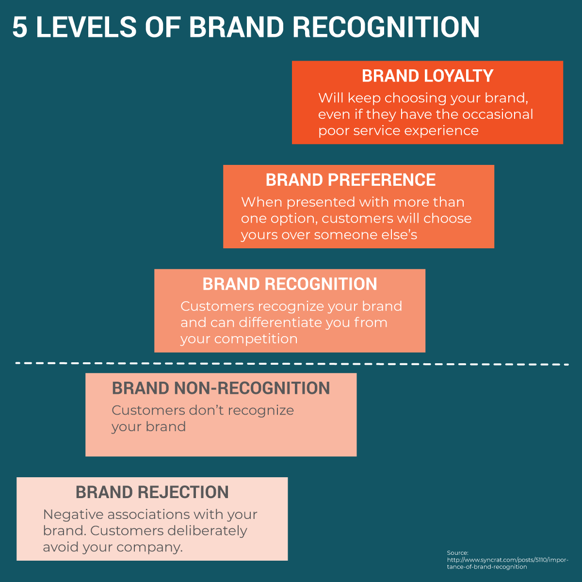 5-Stages-of-Brand-Recognition