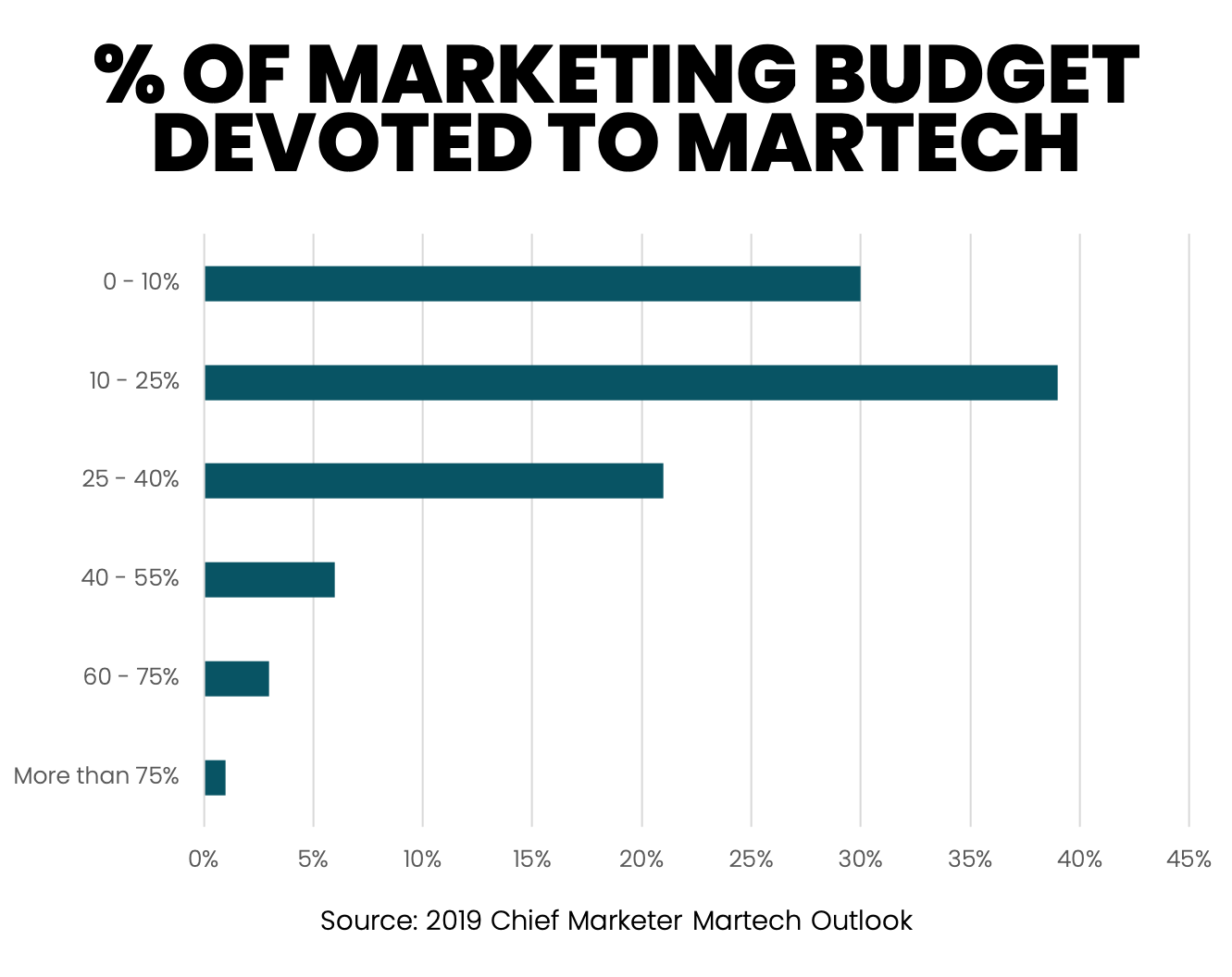 MarTech Budget as Percentage of Marketing Budget