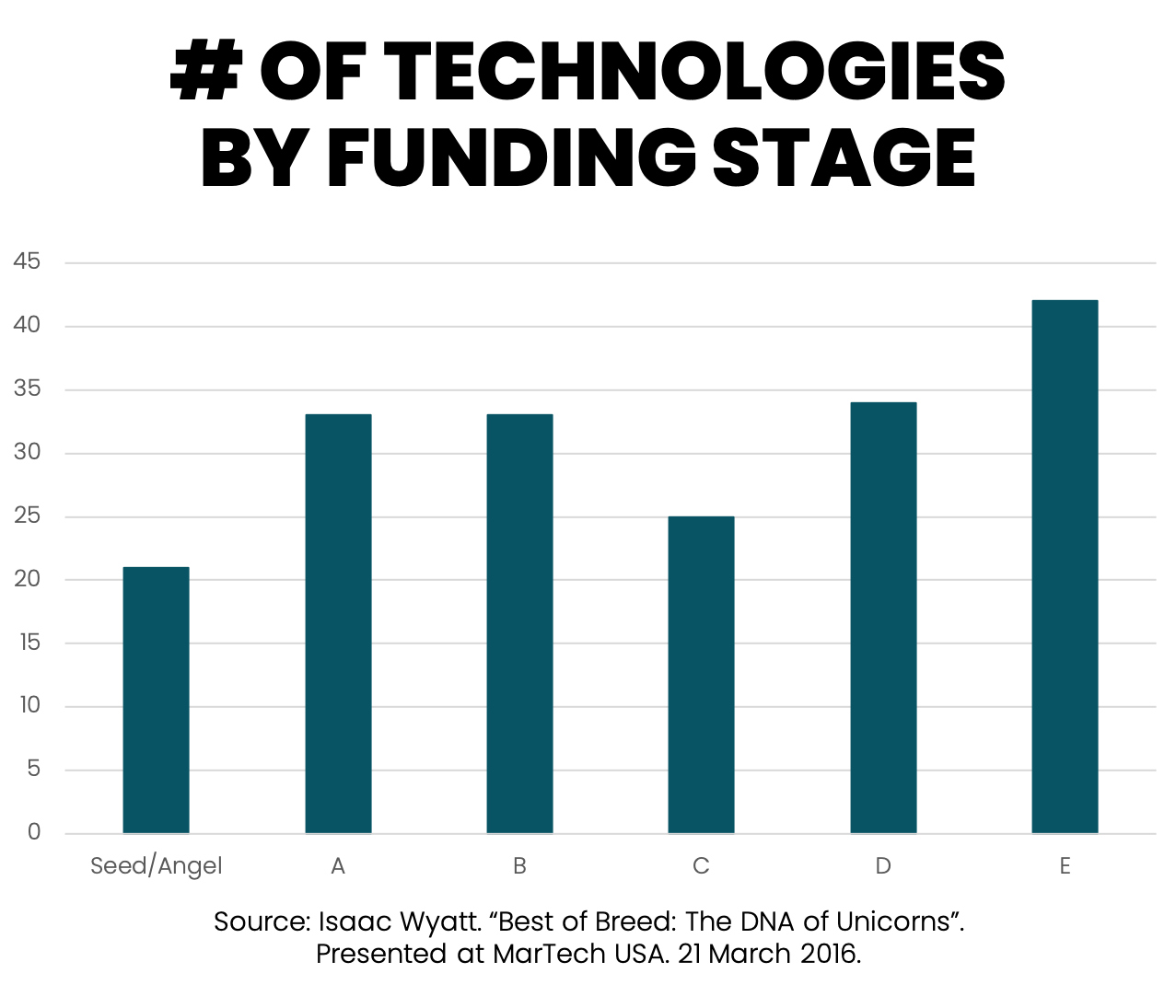 Number of Technologies by Funding Stage
