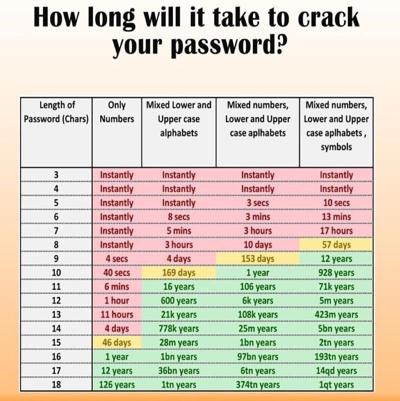 How long will it take to crack your password