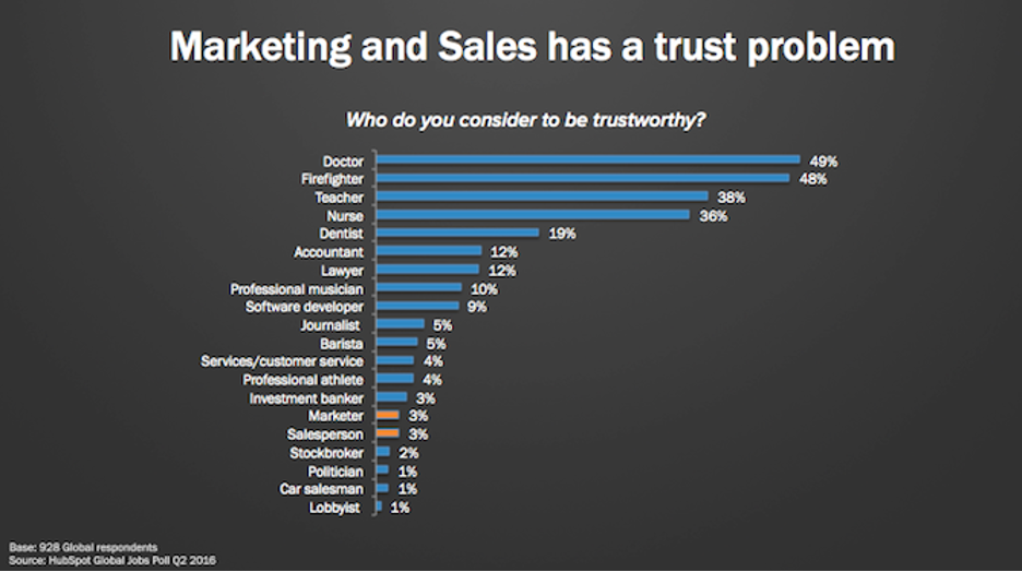 Who do people consider trustworthy chart