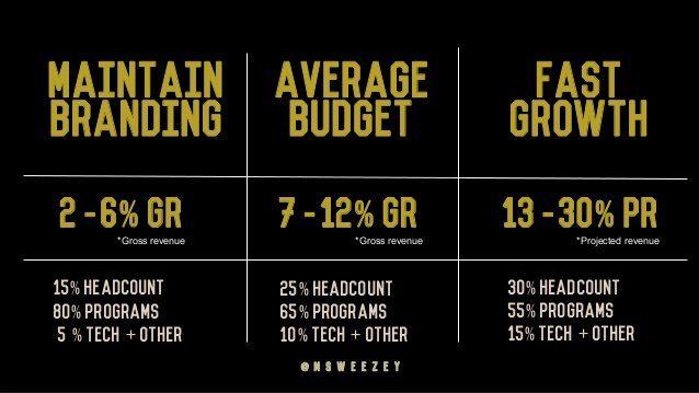 Mathew Sweezey - High Performing Marketing Budget